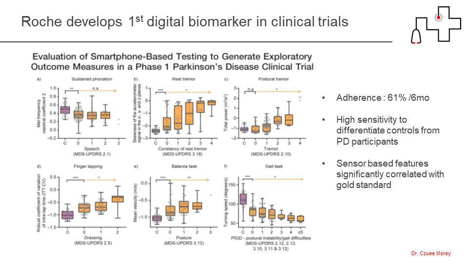 Re-imagining clinical trials with digital biomarkers | wega